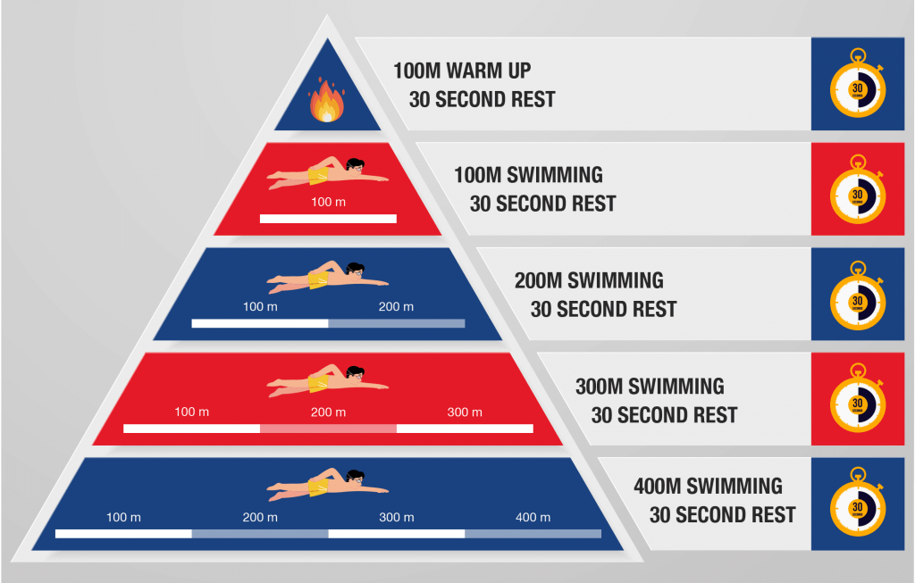 swimming interval training workout pyramid to get the benefits of swimming